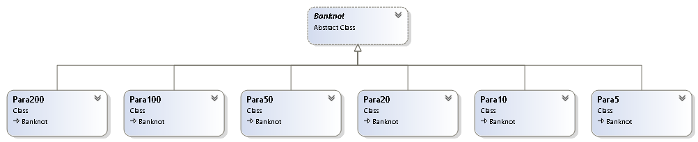 Chain of Repsonsibility Class Diagram