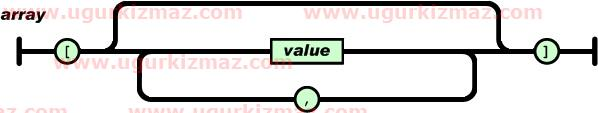 Json dizi array yaps